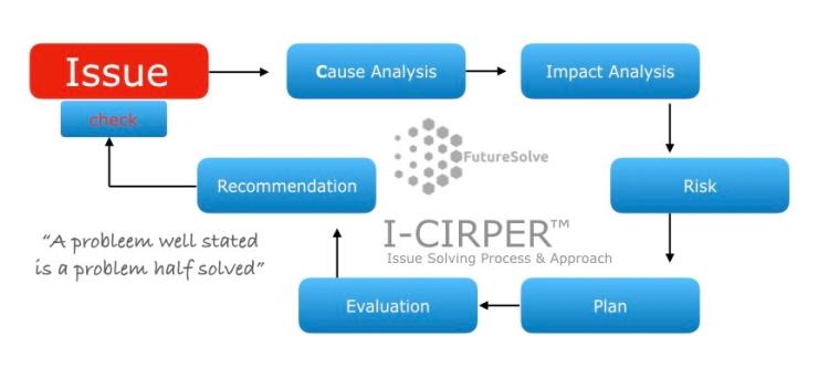 I-CIRPER  TM